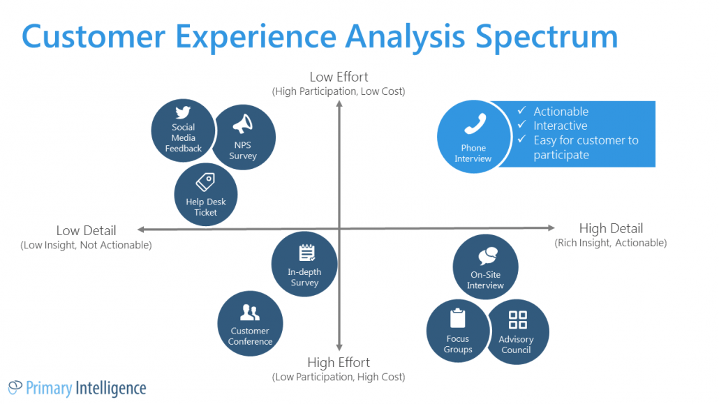 CX Analysis Spectrum