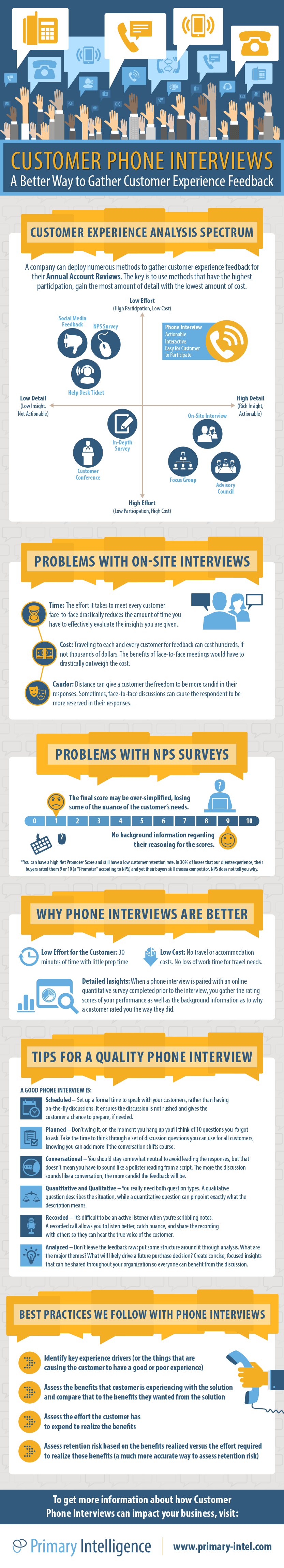 PI-Phone-Interviews infographic