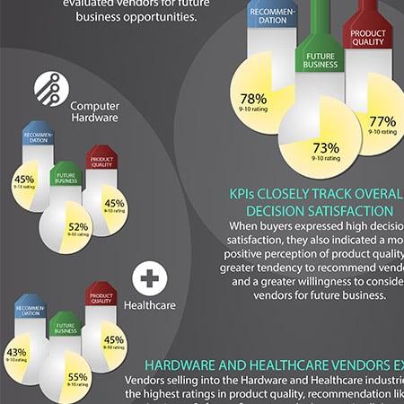 Infographic: B2B Buyer Loyalty