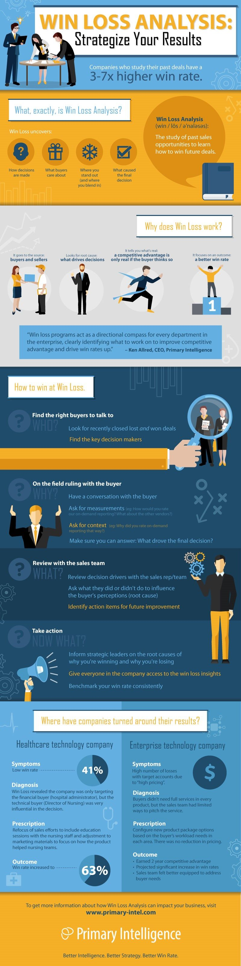 Win-Loss-Analysis-Strategize-Your-Results infographic